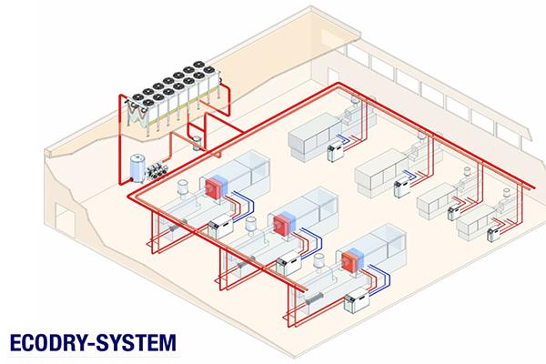 Endüstriyel Soğutma ve Isı Kontrol Sistemleri